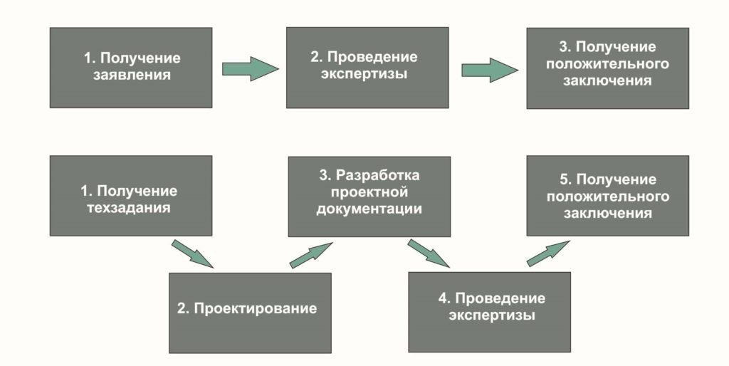 Схема проведения экспертизы